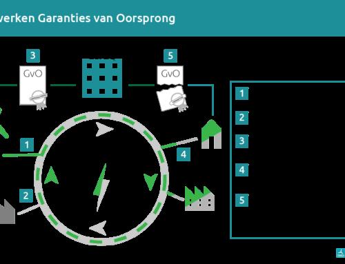 Nieuwe infographic: Zo werken GVO's