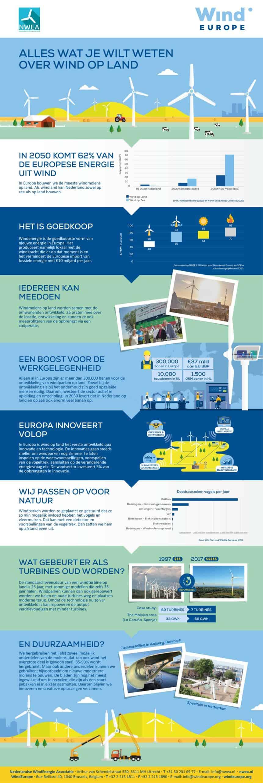 Deze infographic laat de verschillende positieve punten van wind op land zien, waaronder de lage kosten, de kansen voor de omgeving en de economische impact.
